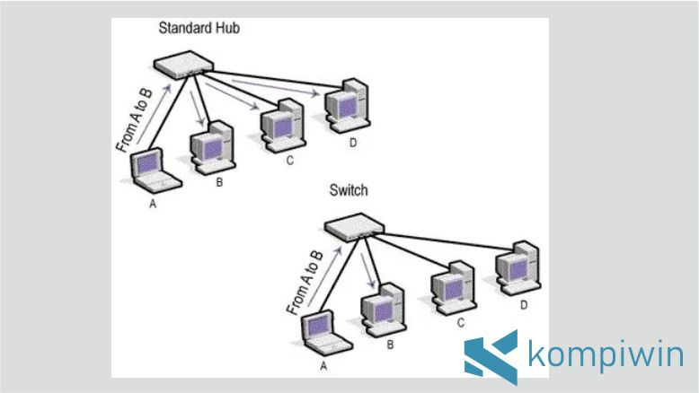Fungsionalitas Hub dan Switch