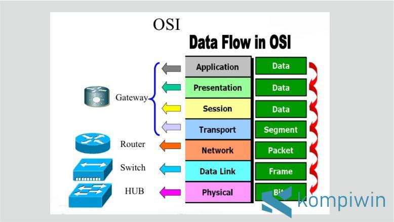 Kerja OSI Layer Perangkat Jaringan Lengkap