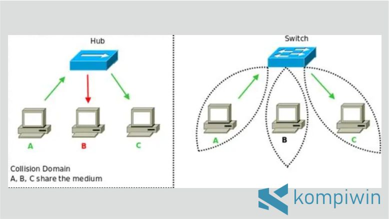 Perbedaan Kecepatan Transfer Switch dan Hub