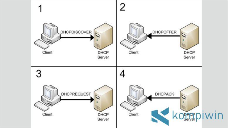 Sistem Kerja DHCP Server