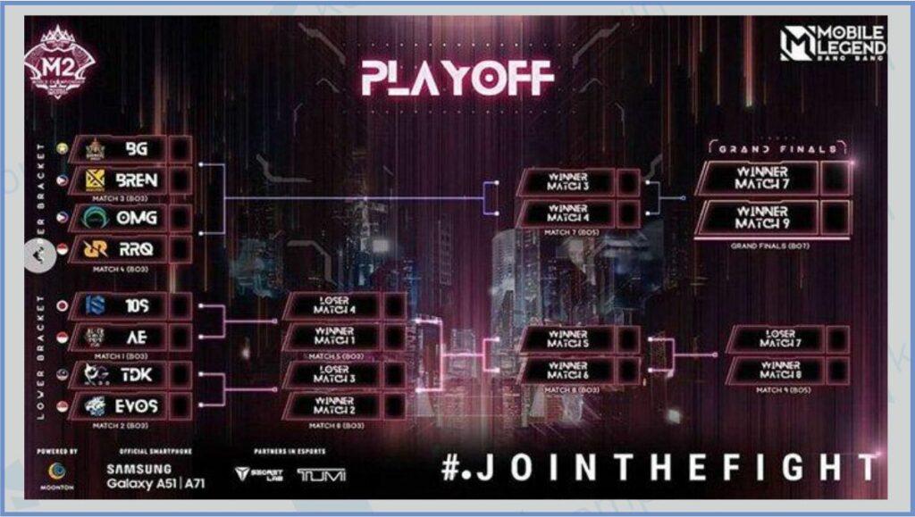 Bracket M2 World Championship Singapore - Penghasilan Mobile Legends Pertahun