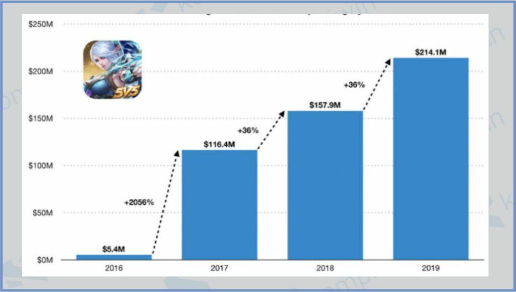 Grafik Pendapatan Mobile Legends - Penghasilan Mobile Legends Pertahun